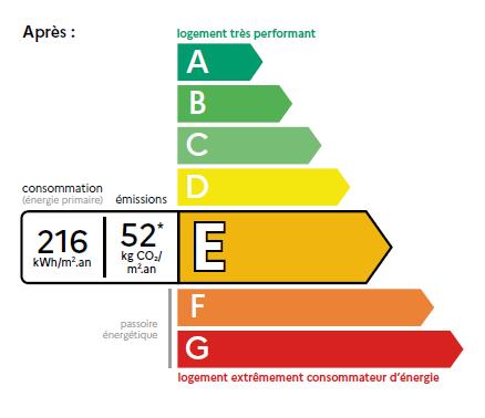 Les dessous du DPE bientôt en vigueur dans les logements du Cher, de l'Indre et de l'Allier